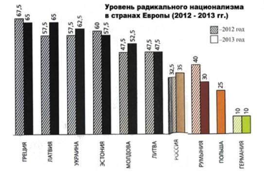 Гомосексуализм в молдове процентное соотношение