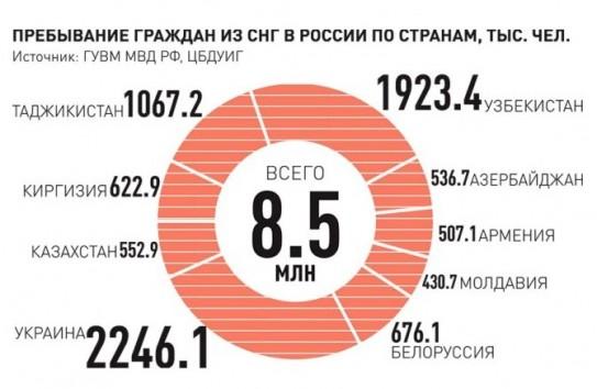 Миграция россиян из молдовы в россию